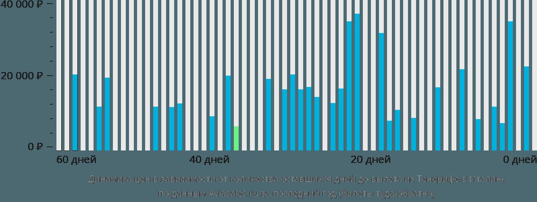 Динамика цен в зависимости от количества оставшихся дней до вылета из Тенерифе в Италию