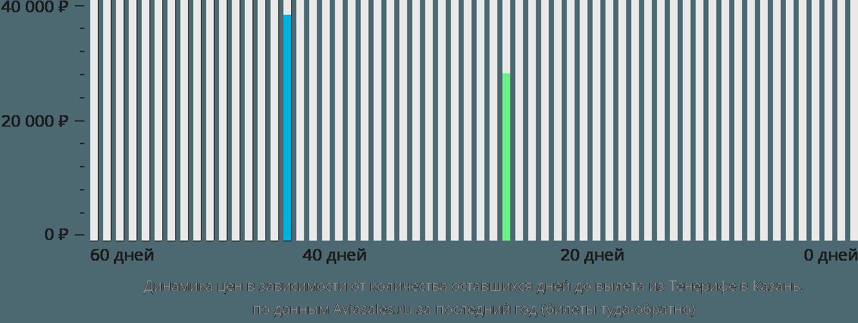 Динамика цен в зависимости от количества оставшихся дней до вылета из Тенерифе в Казань