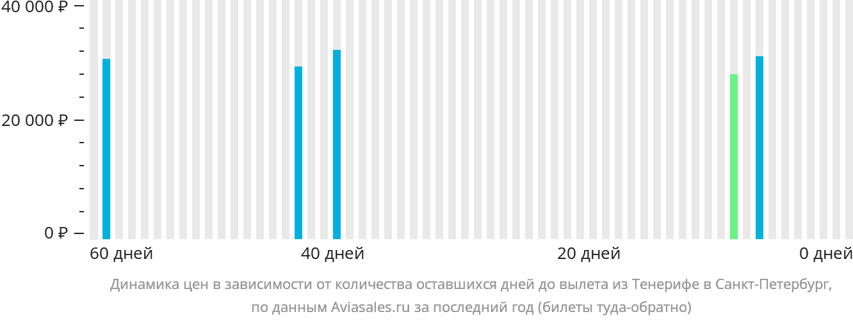 Динамика цен в зависимости от количества оставшихся дней до вылета из Тенерифе в Санкт-Петербург