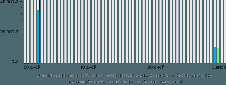 Динамика цен в зависимости от количества оставшихся дней до вылета из Тенерифе в Мюнхен
