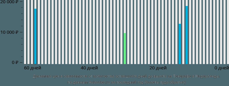 Динамика цен в зависимости от количества оставшихся дней до вылета из Тенерифе в Нидерланды