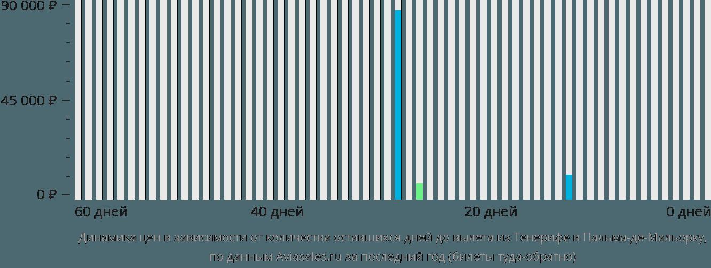 Динамика цен в зависимости от количества оставшихся дней до вылета из Тенерифе в Пальма-де-Майорку