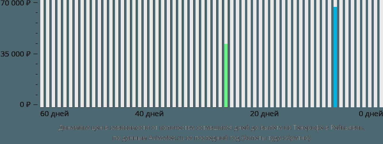 Динамика цен в зависимости от количества оставшихся дней до вылета из Тенерифе в Рейкьявик