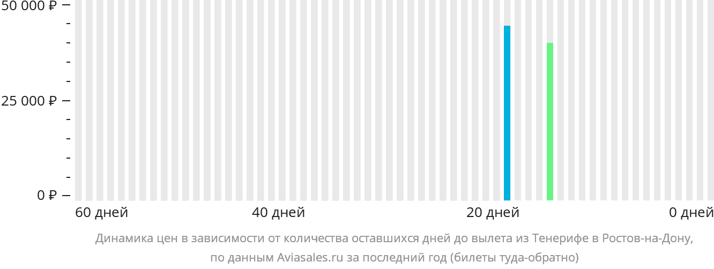 Динамика цен в зависимости от количества оставшихся дней до вылета из Тенерифе в Ростов-на-Дону