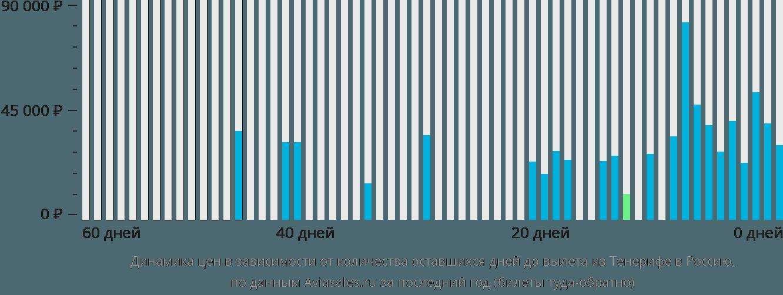 Динамика цен в зависимости от количества оставшихся дней до вылета из Тенерифе в Россию