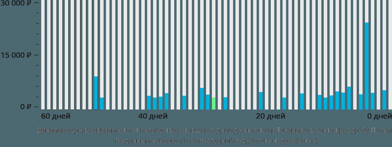 Динамика цен в зависимости от количества оставшихся дней до вылета из Тенерифе в Санта-Крус-де-Ла-Пальму