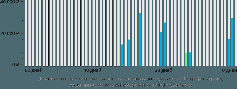 Динамика цен в зависимости от количества оставшихся дней до вылета из Тенерифе в Украину