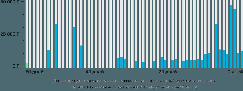 Динамика цен в зависимости от количества оставшихся дней до вылета из Такны