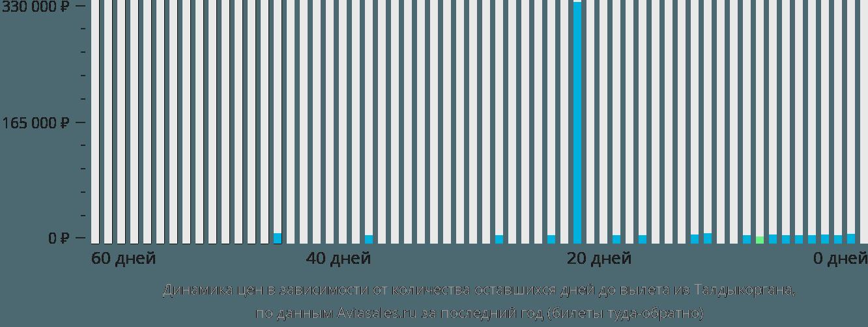 Динамика цен в зависимости от количества оставшихся дней до вылета из Талдыкоргана
