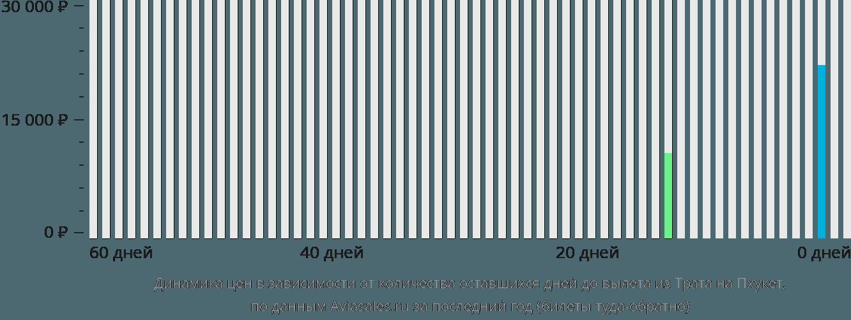 Динамика цен в зависимости от количества оставшихся дней до вылета из Трата на Пхукет