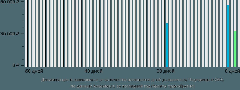 Динамика цен в зависимости от количества оставшихся дней до вылета из Подгорицы в ОАЭ