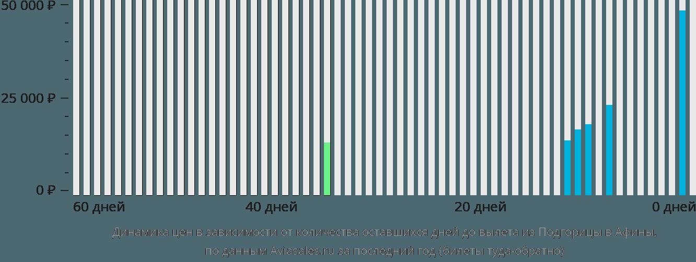 Динамика цен в зависимости от количества оставшихся дней до вылета из Подгорицы в Афины