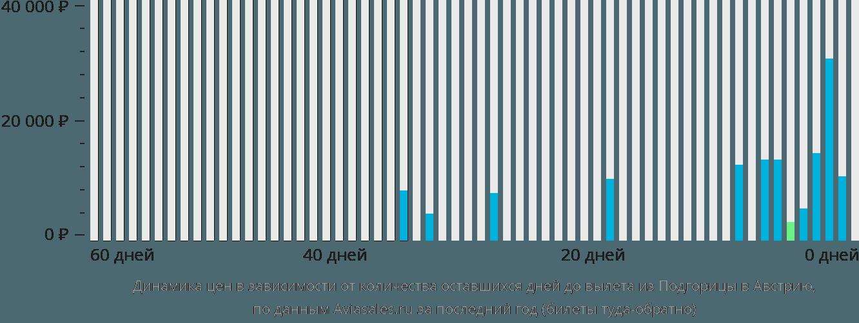 Динамика цен в зависимости от количества оставшихся дней до вылета из Подгорицы в Австрию