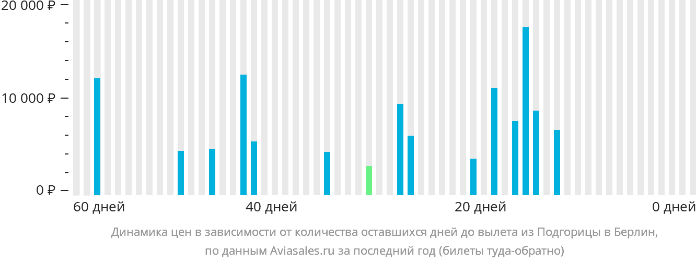 Динамика цен в зависимости от количества оставшихся дней до вылета из Подгорицы в Берлин