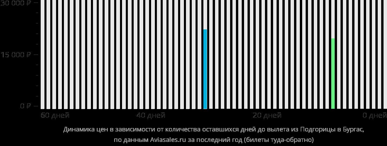 Динамика цен в зависимости от количества оставшихся дней до вылета из Подгорицы в Бургас