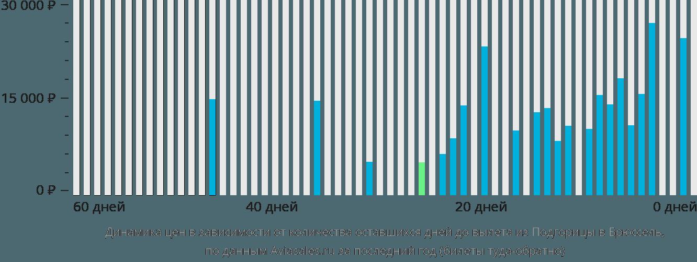 Динамика цен в зависимости от количества оставшихся дней до вылета из Подгорицы в Брюссель
