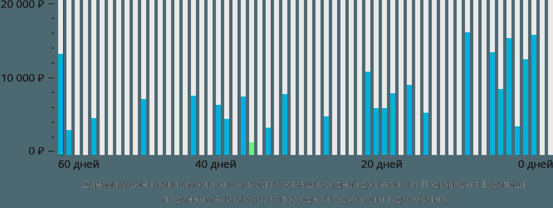 Динамика цен в зависимости от количества оставшихся дней до вылета из Подгорицы в Будапешт