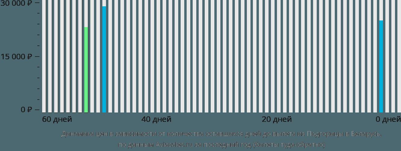 Динамика цен в зависимости от количества оставшихся дней до вылета из Подгорицы в Беларусь