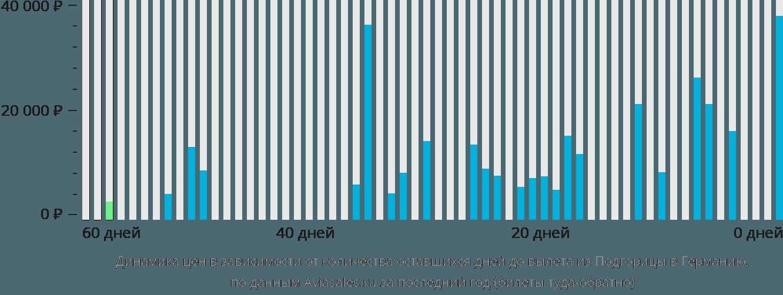 Динамика цен в зависимости от количества оставшихся дней до вылета из Подгорицы в Германию