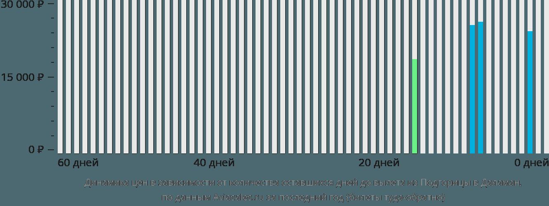 Динамика цен в зависимости от количества оставшихся дней до вылета из Подгорицы в Даламан