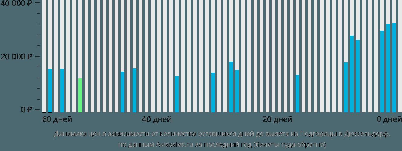 Динамика цен в зависимости от количества оставшихся дней до вылета из Подгорицы в Дюссельдорф