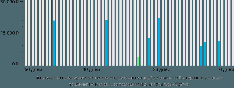 Динамика цен в зависимости от количества оставшихся дней до вылета из Подгорицы в Испанию