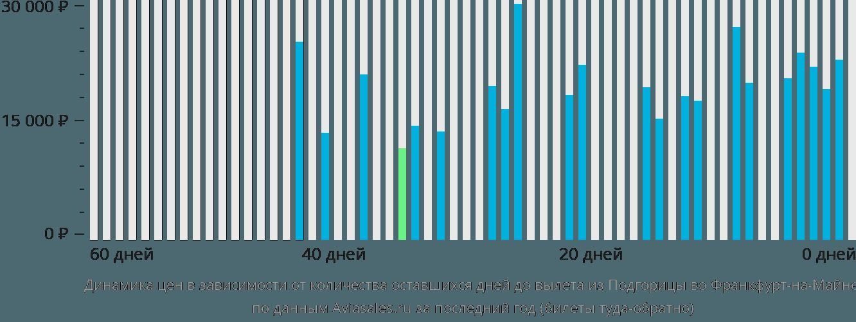 Динамика цен в зависимости от количества оставшихся дней до вылета из Подгорицы во Франкфурт-на-Майне