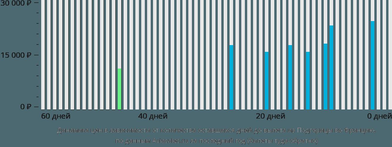Динамика цен в зависимости от количества оставшихся дней до вылета из Подгорицы во Францию