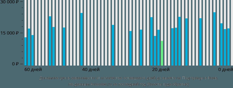Динамика цен в зависимости от количества оставшихся дней до вылета из Подгорицы в Киев