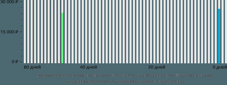 Динамика цен в зависимости от количества оставшихся дней до вылета из Подгорицы в Измир