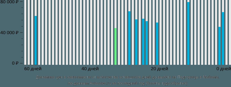 Динамика цен в зависимости от количества оставшихся дней до вылета из Подгорицы в Майами