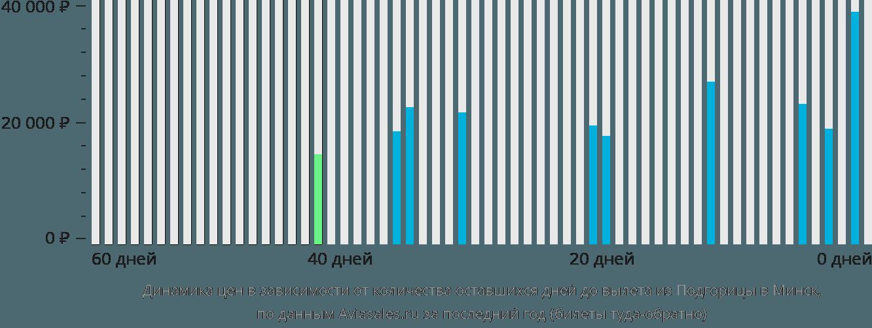 Динамика цен в зависимости от количества оставшихся дней до вылета из Подгорицы в Минск