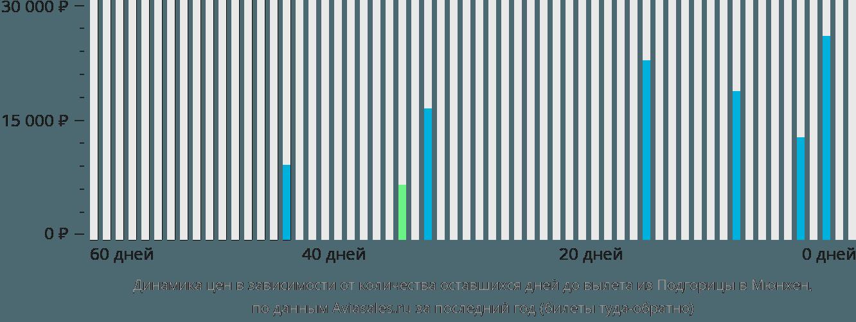 Динамика цен в зависимости от количества оставшихся дней до вылета из Подгорицы в Мюнхен