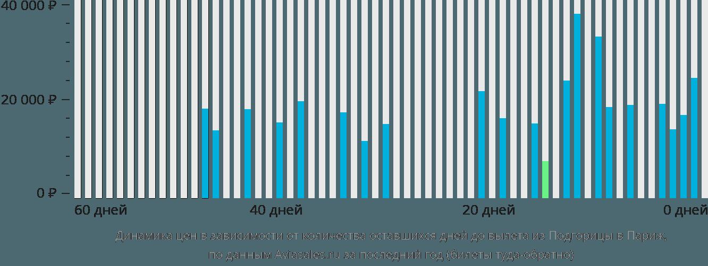 Динамика цен в зависимости от количества оставшихся дней до вылета из Подгорицы в Париж