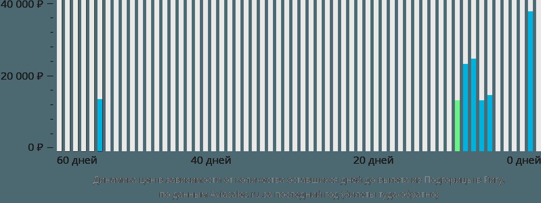 Динамика цен в зависимости от количества оставшихся дней до вылета из Подгорицы в Ригу