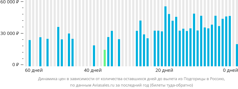 Динамика цен в зависимости от количества оставшихся дней до вылета из Подгорицы в Россию