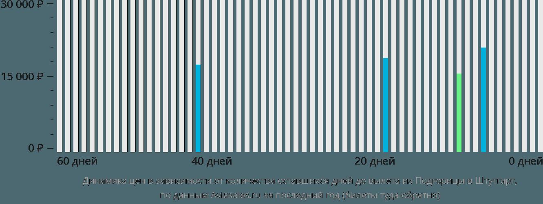 Динамика цен в зависимости от количества оставшихся дней до вылета из Подгорицы в Штутгарт