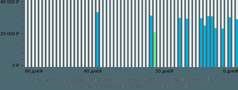 Динамика цен в зависимости от количества оставшихся дней до вылета из Подгорицы в Тель-Авив