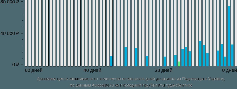 Динамика цен в зависимости от количества оставшихся дней до вылета из Подгорицы в Украину