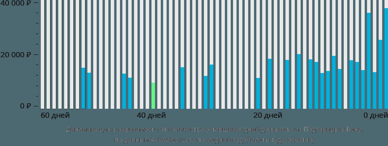 Динамика цен в зависимости от количества оставшихся дней до вылета из Подгорицы в Вену