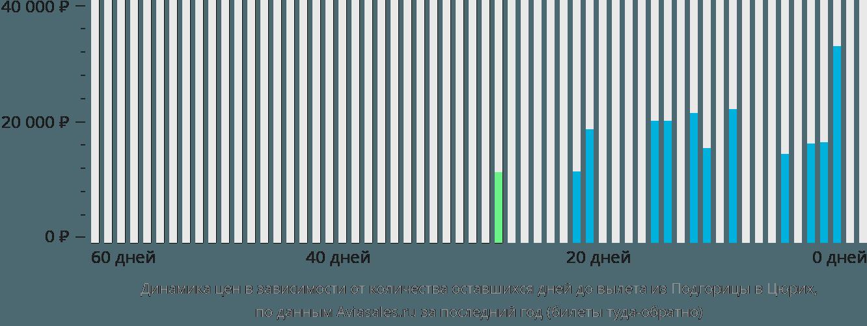 Динамика цен в зависимости от количества оставшихся дней до вылета из Подгорицы в Цюрих