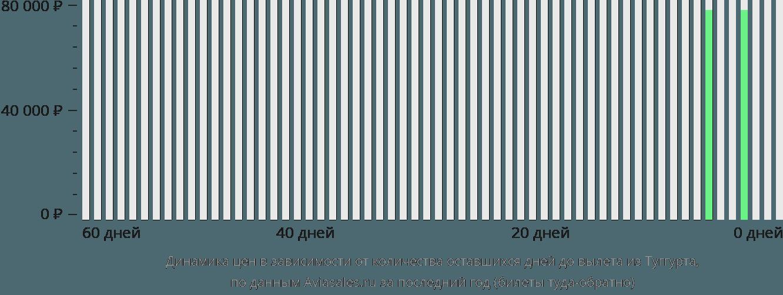 Динамика цен в зависимости от количества оставшихся дней до вылета из Туггурта