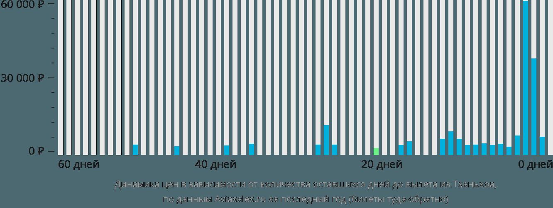 Динамика цен в зависимости от количества оставшихся дней до вылета из Тханьхоа