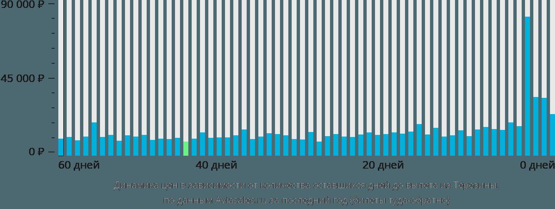 Динамика цен в зависимости от количества оставшихся дней до вылета из Терезины