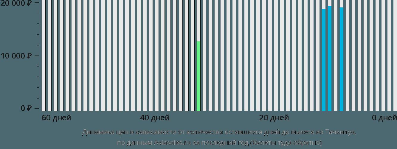 Динамика цен в зависимости от количества оставшихся дней до вылета из Тачхилуа