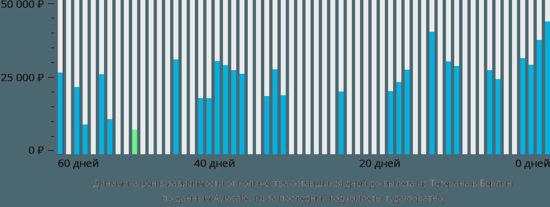 Динамика цен в зависимости от количества оставшихся дней до вылета из Тегерана в Берлин