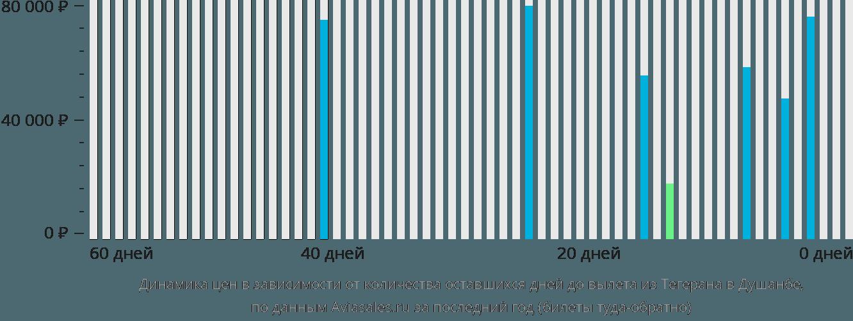 Динамика цен в зависимости от количества оставшихся дней до вылета из Тегерана в Душанбе