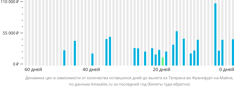 Динамика цен в зависимости от количества оставшихся дней до вылета из Тегерана во Франкфурт-на-Майне