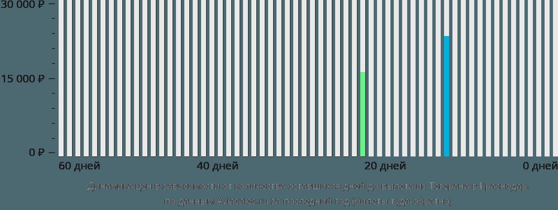 Динамика цен в зависимости от количества оставшихся дней до вылета из Тегерана в Краснодар