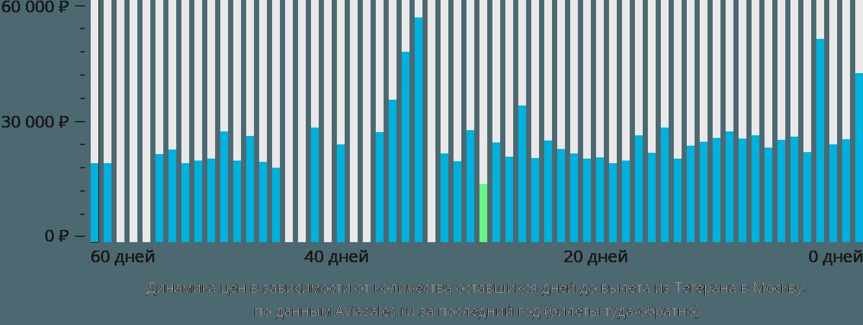 Динамика цен в зависимости от количества оставшихся дней до вылета из Тегерана в Москву
